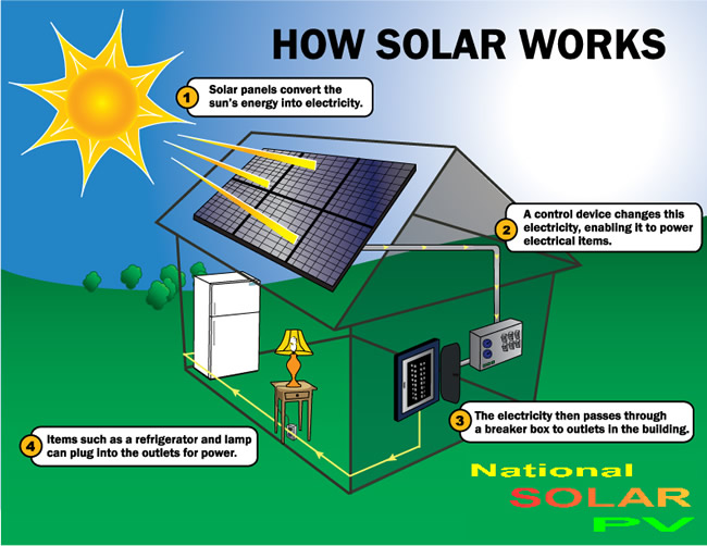 ... generate solar electricity by using solar cells packaged in
